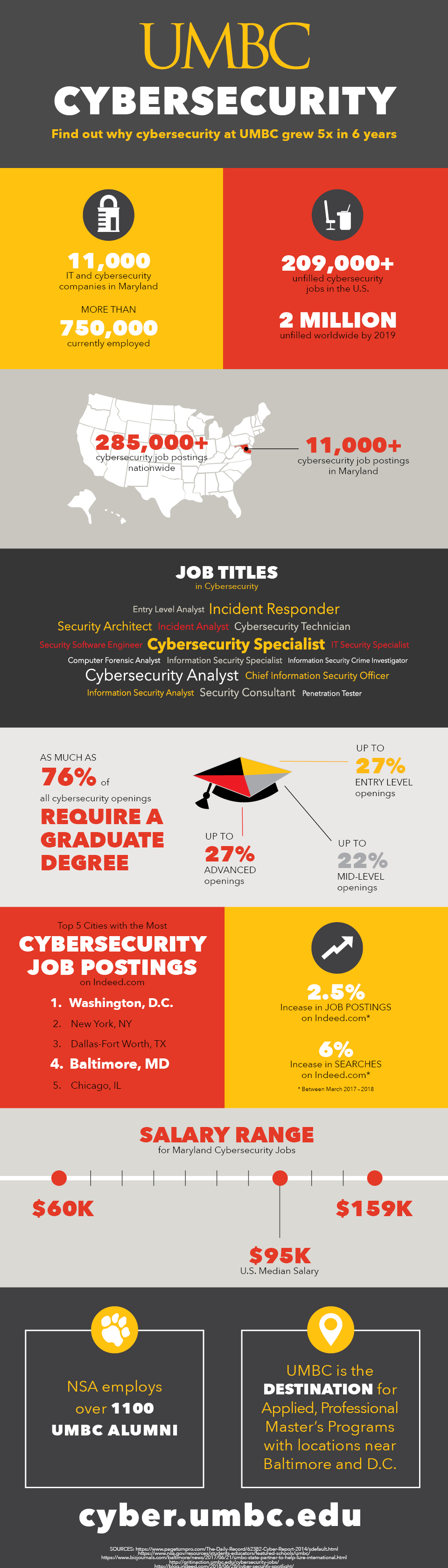 Cybersecurity Industry Demand Infographic