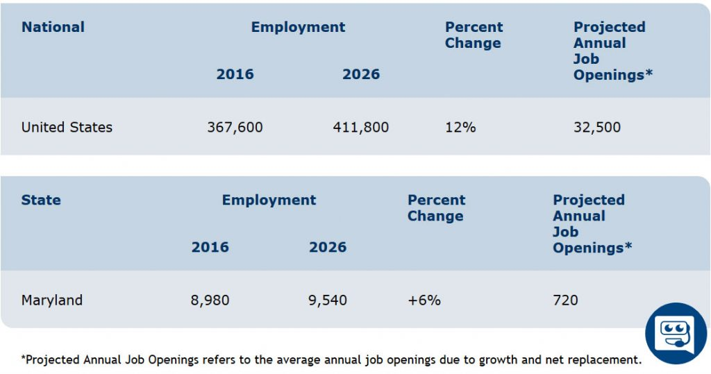 md job outlook
